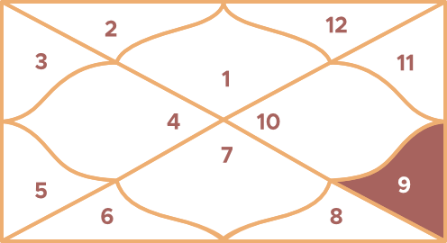 Sagittarius Ruling House: Ninth