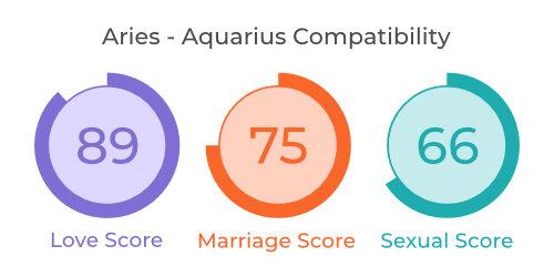 Aries  - Aquarius Comaptibility