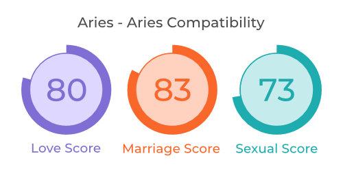 Aries - Aries Comaptibility