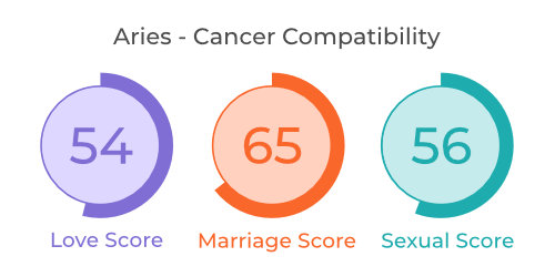 Aries - Cancer Comaptibility