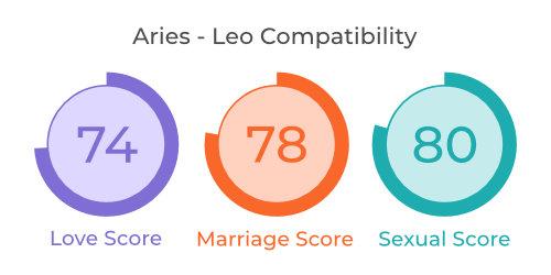 Aries - Leo Comaptibility