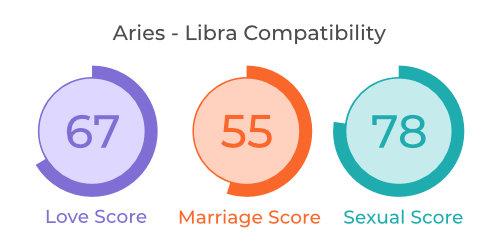Aries - Libra Comaptibility
