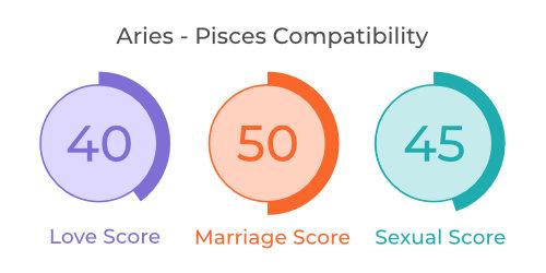 Aries - Pisces Comaptibility