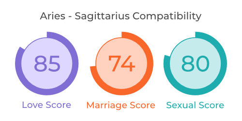 Aries - Sagittarius Comaptibility