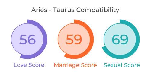 Aries - Taurus Comaptibility