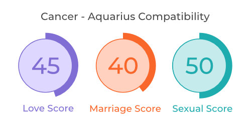 Cancer - Aquarius Comaptibility