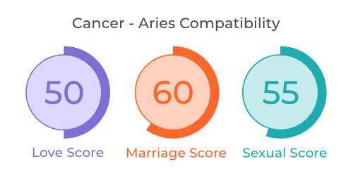 Cancer - Aries Comaptibility