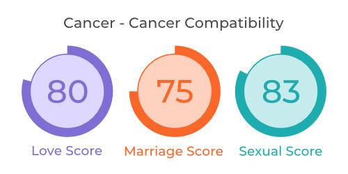 Cancer - Cancer Comaptibility