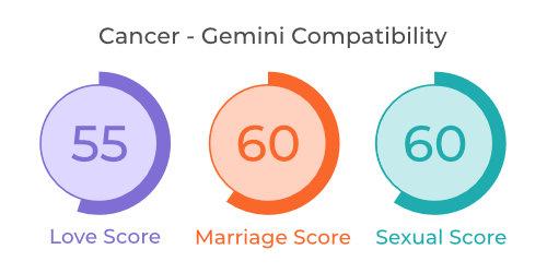 Cancer - Gemini Comaptibility