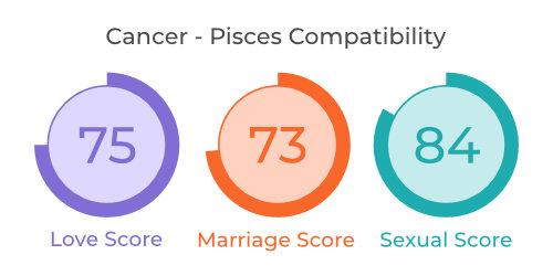 Cancer - Pisces Comaptibility