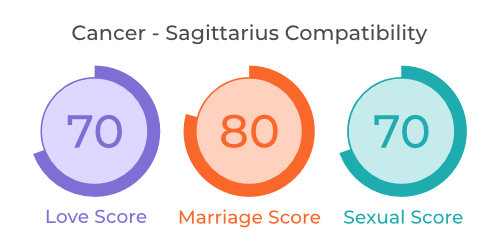 Cancer - Sagittarius Comaptibility