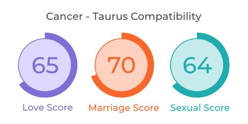 Cancer - Taurus Comaptibility