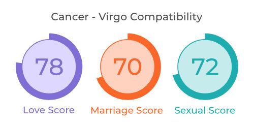 Cancer - Virgo Comaptibility