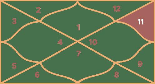 कुंभ का रूलिंग हाउस - ग्यारहवां